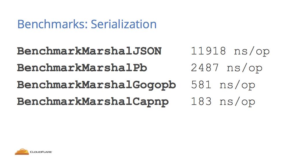 ffjson: faster JSON serialization for Golang   Paul Querna