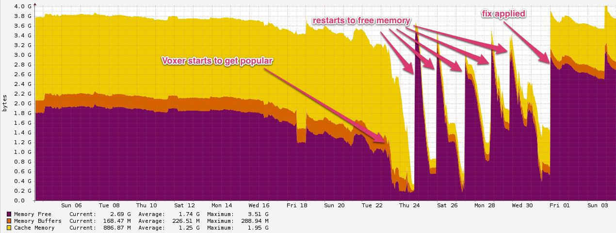 OpenSSL memory use in Node js   Paul Querna